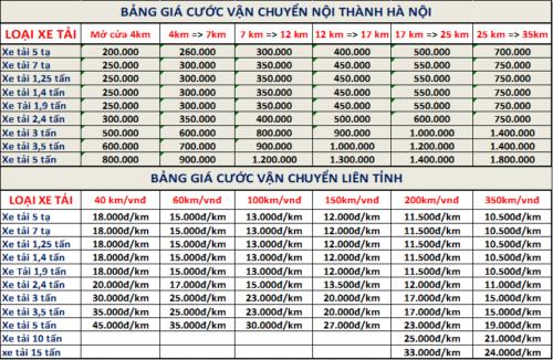 bảng giá cước taxi tải